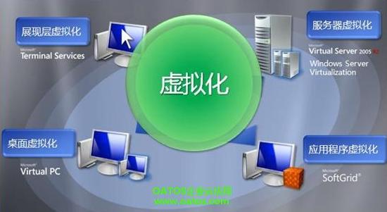 虚拟化技术,云计算虚拟技术,服务器虚拟化技术原理与实现
